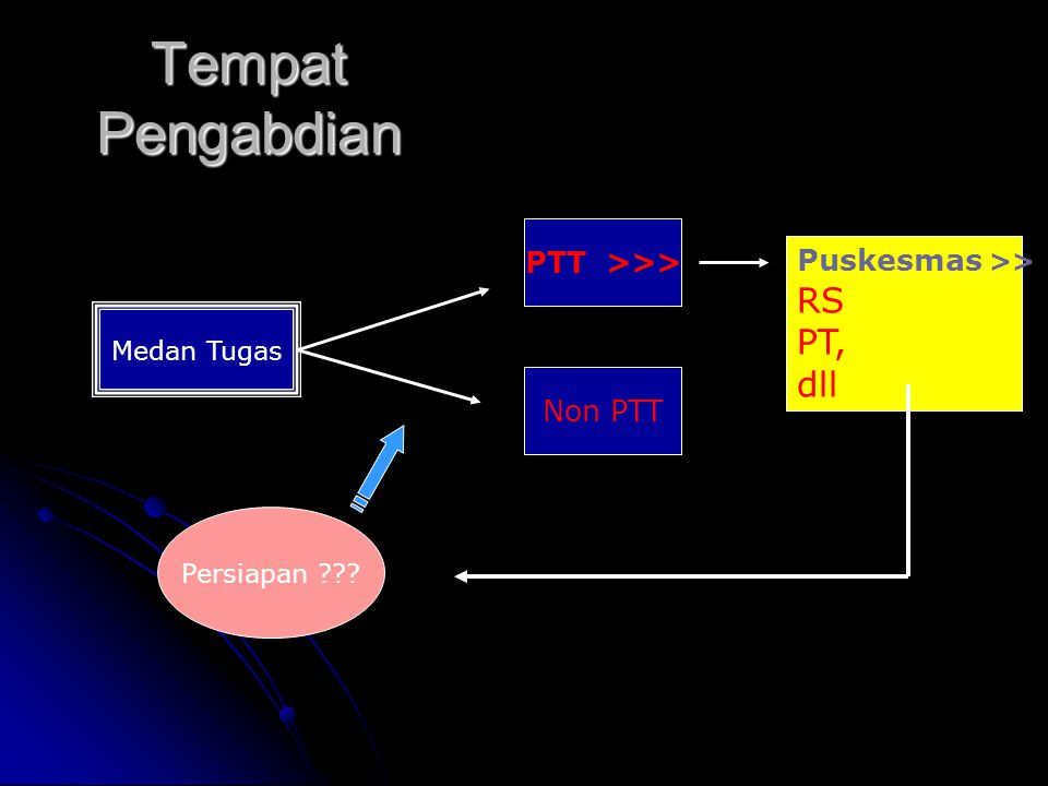 Tempat Pengabdian RS PT, dll PTT >>> Puskesmas >>