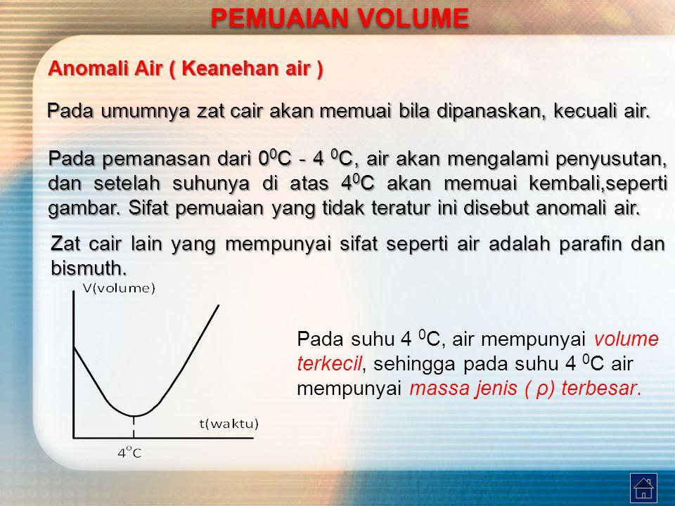 PEMUAIAN VOLUME Anomali Air ( Keanehan air )