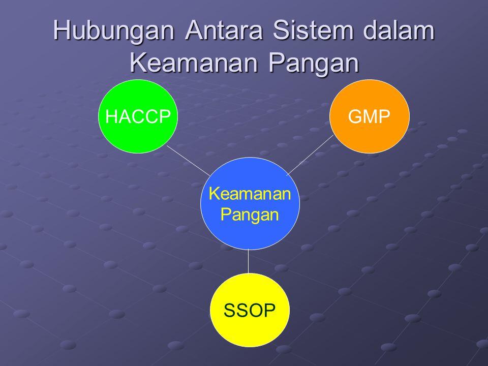 Hubungan Antara Sistem dalam Keamanan Pangan