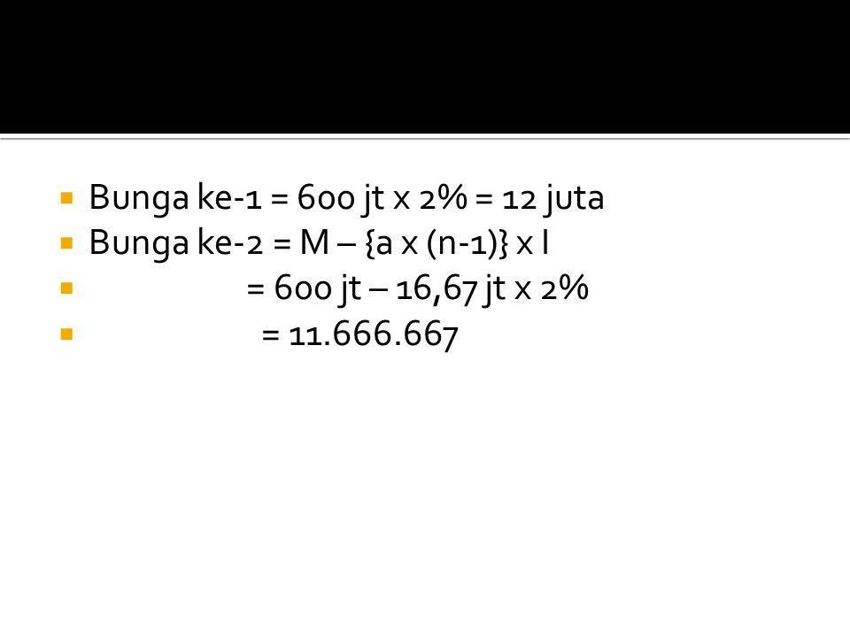 Bunga ke-1 = 600 jt x 2% = 12 juta Bunga ke-2 = M – {a x (n-1)} x I.