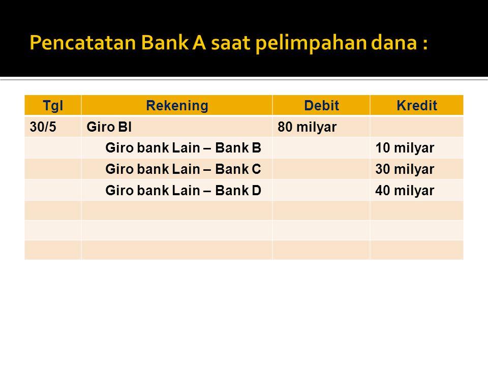 Pencatatan Bank A saat pelimpahan dana :