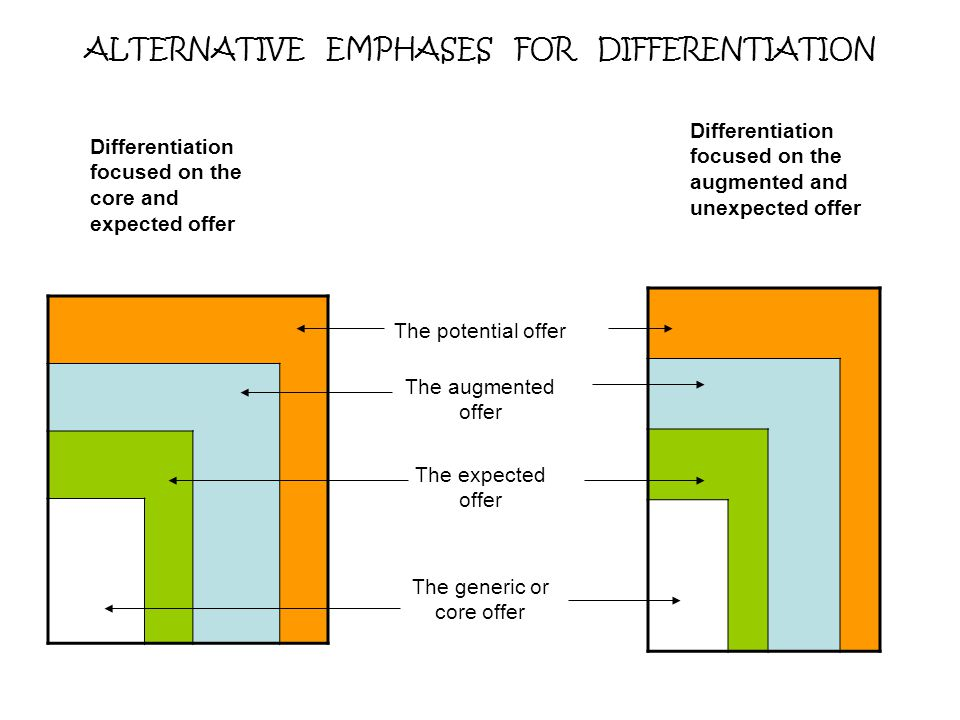 ALTERNATIVE EMPHASES FOR DIFFERENTIATION