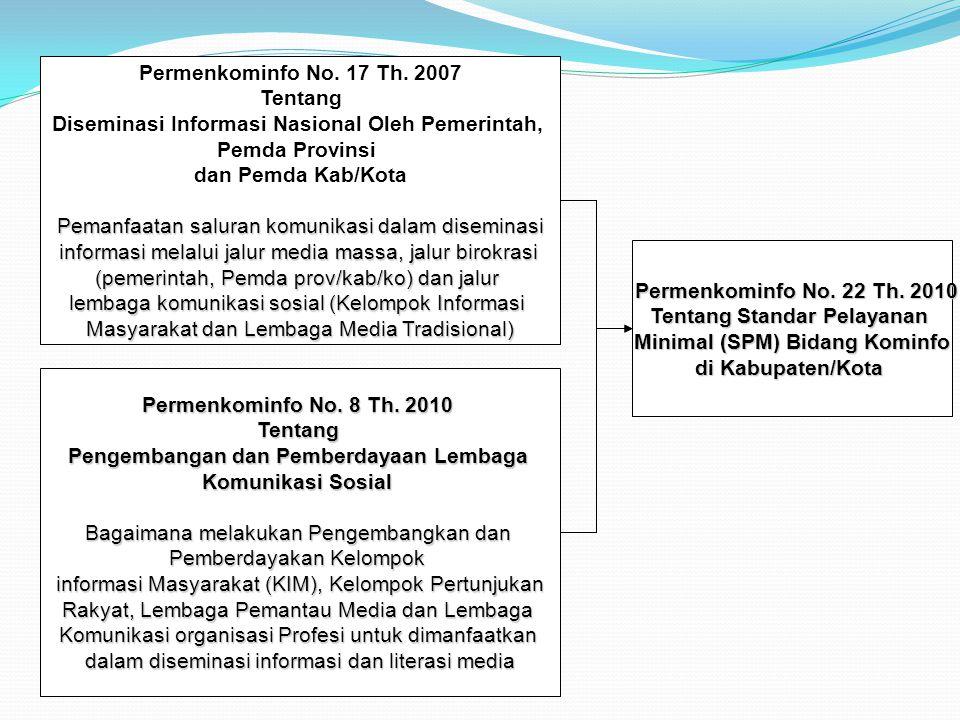 Diseminasi Informasi Nasional Oleh Pemerintah, Pemda Provinsi
