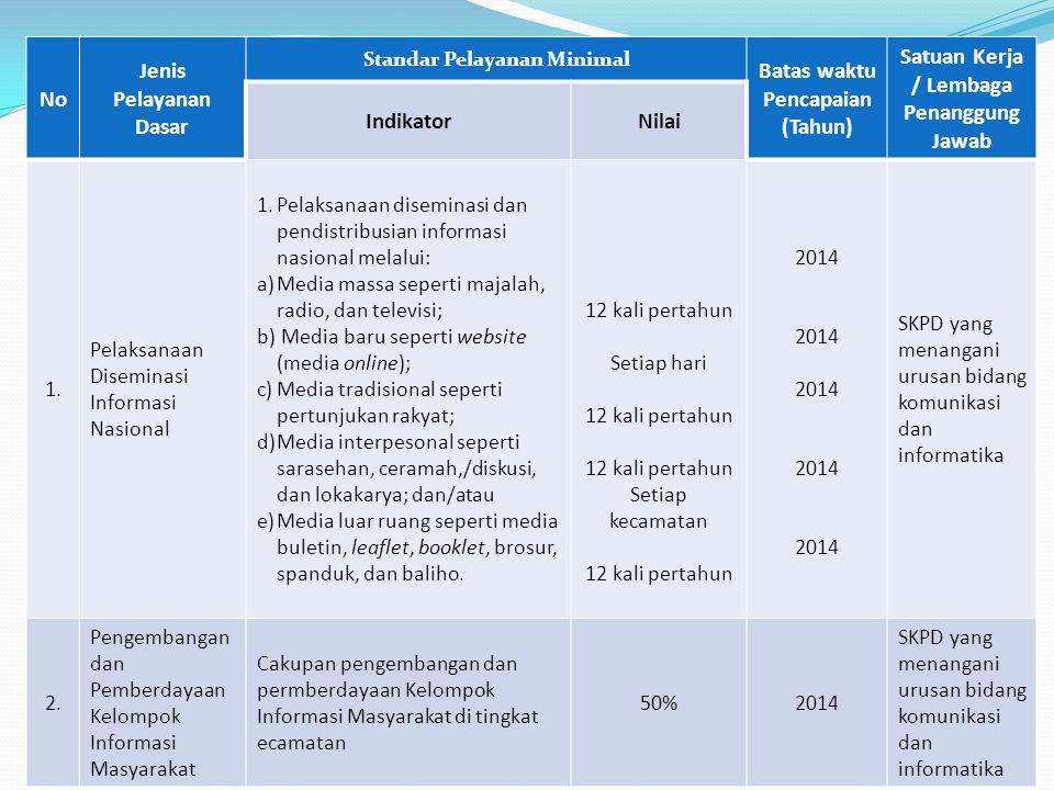 Batas waktu Pencapaian (Tahun) Satuan Kerja / Lembaga Penanggung Jawab
