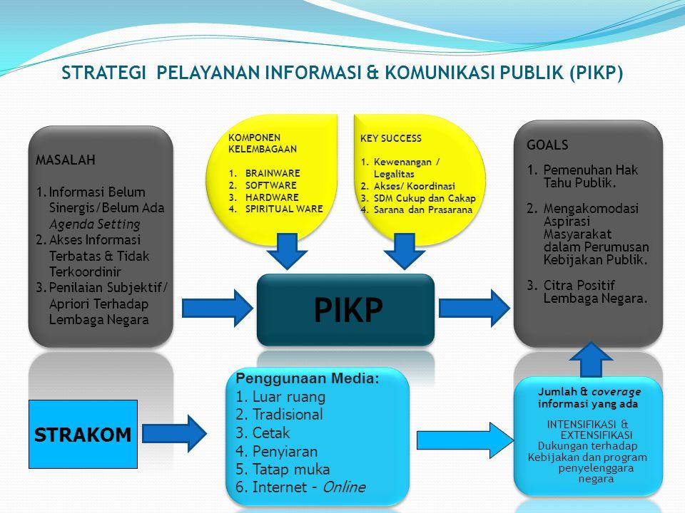 STRATEGI PELAYANAN INFORMASI & KOMUNIKASI PUBLIK (PIKP)
