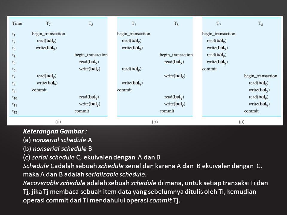 Keterangan Gambar : (a) nonserial schedule A. (b) nonserial schedule B. (c) serial schedule C, ekuivalen dengan A dan B.