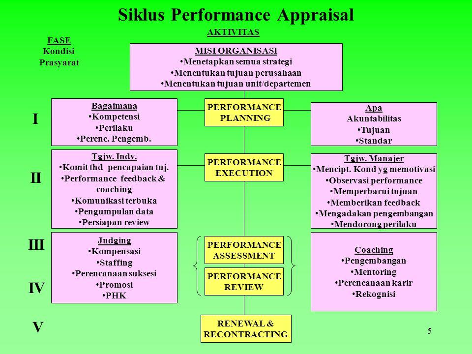 Siklus Performance Appraisal