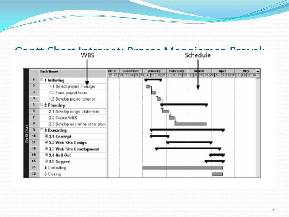 Gantt Chart Intranet: Proses Manajemen Proyek