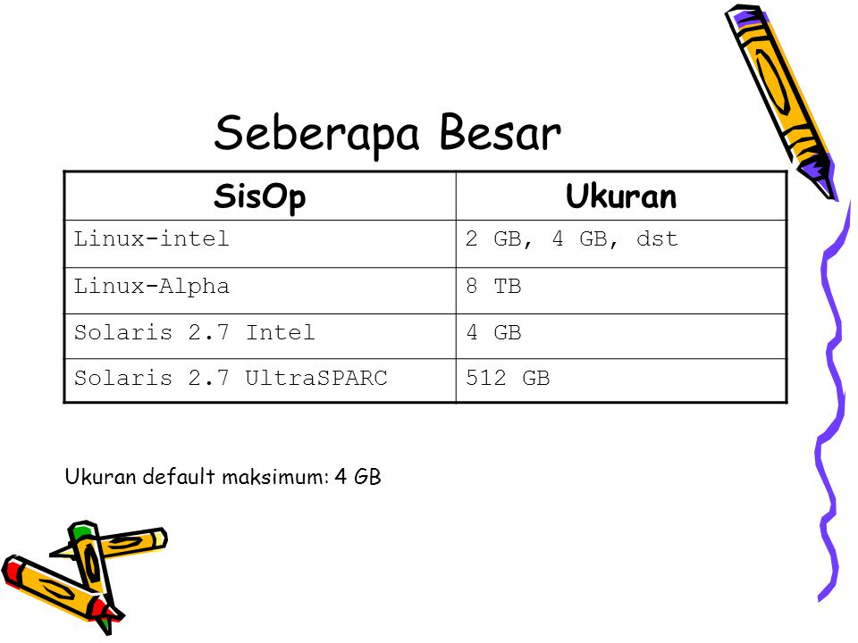 Seberapa Besar SisOp Ukuran Linux-intel 2 GB, 4 GB, dst Linux-Alpha