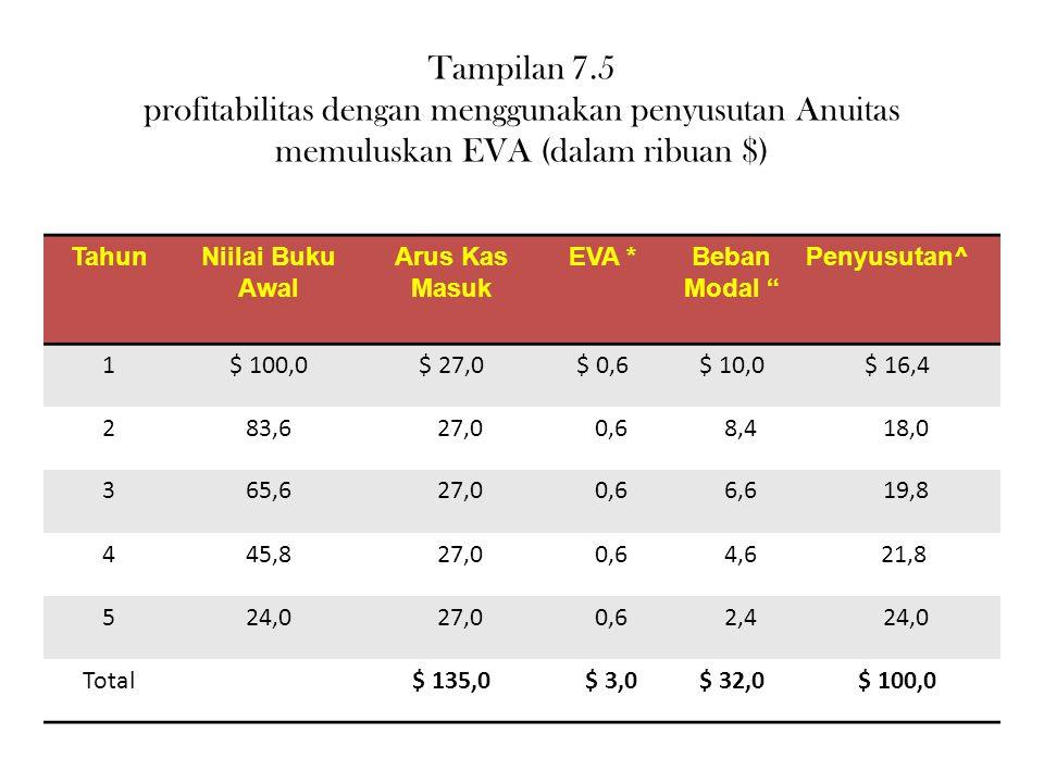 Tampilan 7.5 profitabilitas dengan menggunakan penyusutan Anuitas memuluskan EVA (dalam ribuan $)