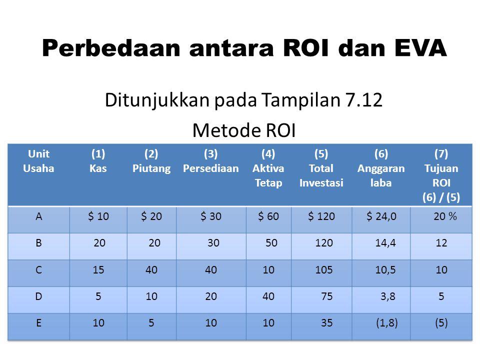 Perbedaan antara ROI dan EVA