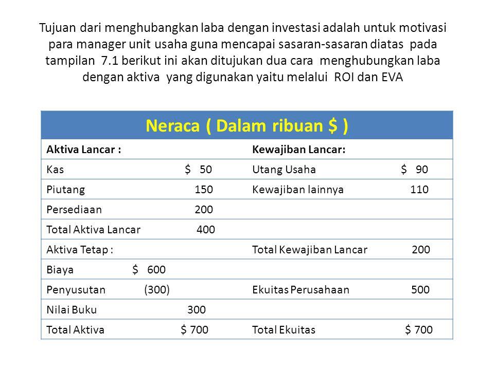 Neraca ( Dalam ribuan $ )