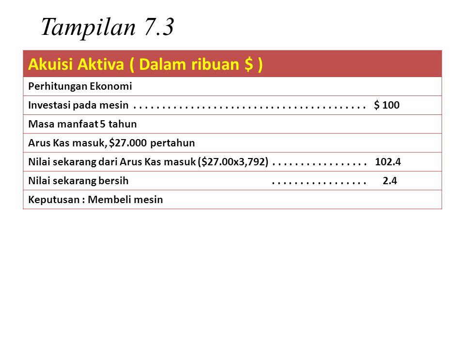 Tampilan 7.3 Akuisi Aktiva ( Dalam ribuan $ ) Perhitungan Ekonomi
