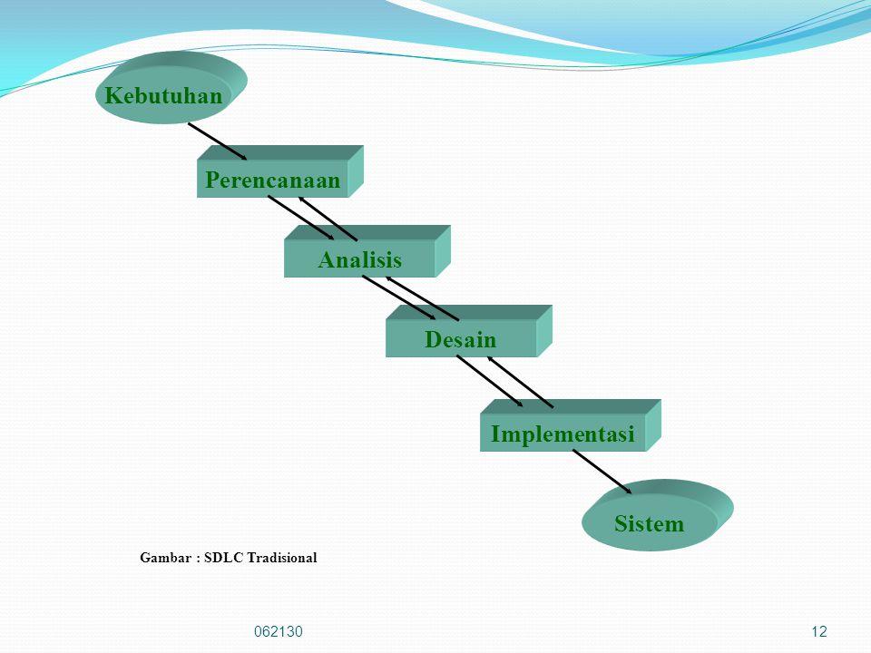 Kebutuhan Perencanaan Analisis Desain Implementasi Sistem