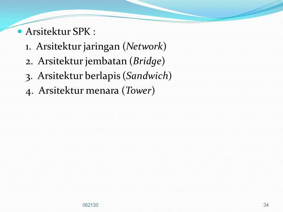 1. Arsitektur jaringan (Network) 2. Arsitektur jembatan (Bridge)