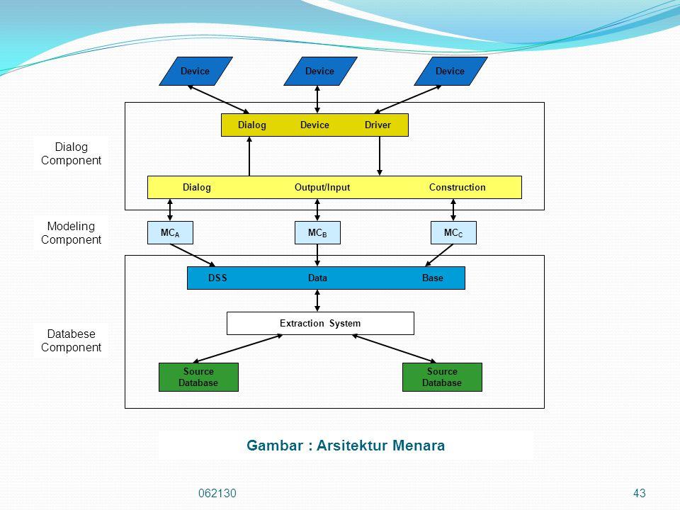 Dialog Output/Input Construction Gambar : Arsitektur Menara