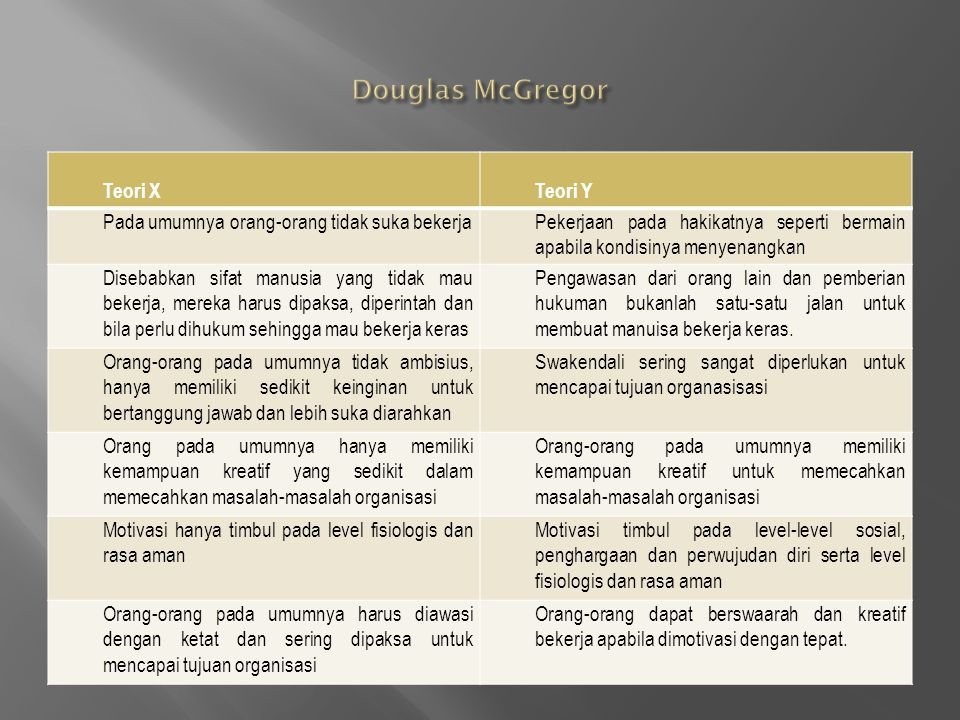 Douglas McGregor Teori X Teori Y