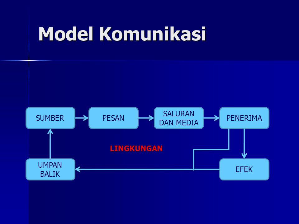 Model Komunikasi SUMBER PESAN SALURAN DAN MEDIA PENERIMA LINGKUNGAN