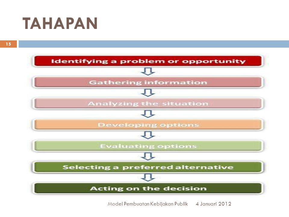 TAHAPAN Model Pembuatan Kebijakan Publik 4 Januari 2012