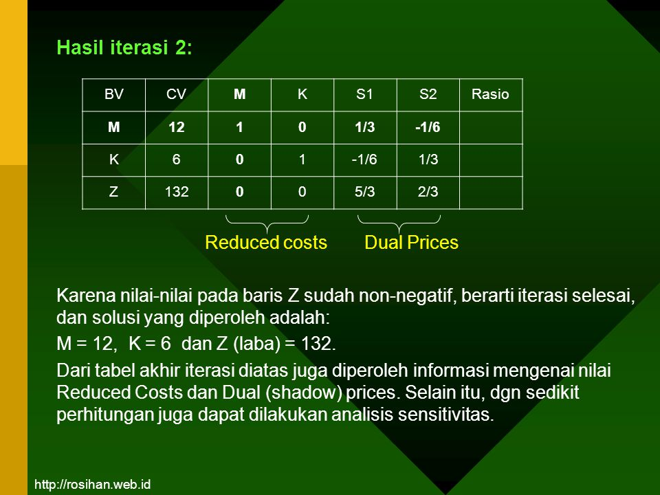 Hasil iterasi 2: Reduced costs Dual Prices