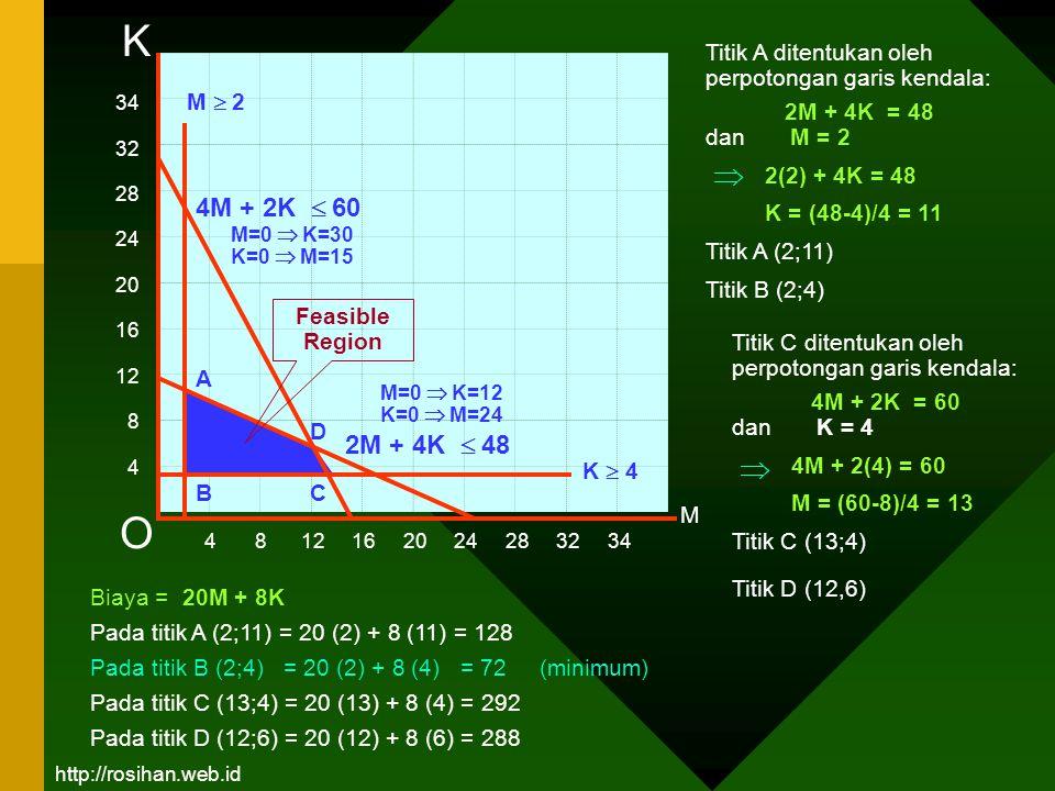 K Titik A ditentukan oleh perpotongan garis kendala: 2M + 4K = 48. dan M = 2. 2(2) + 4K = 48.