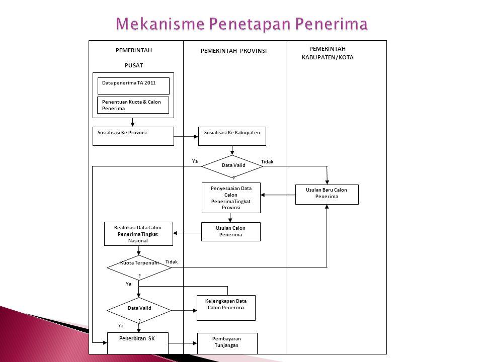Mekanisme Penetapan Penerima