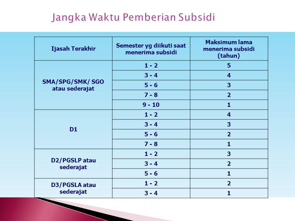 Jangka Waktu Pemberian Subsidi