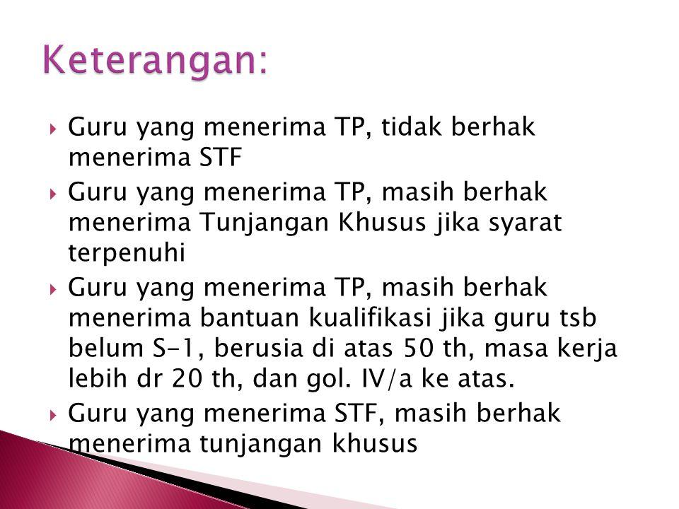 Keterangan: Guru yang menerima TP, tidak berhak menerima STF