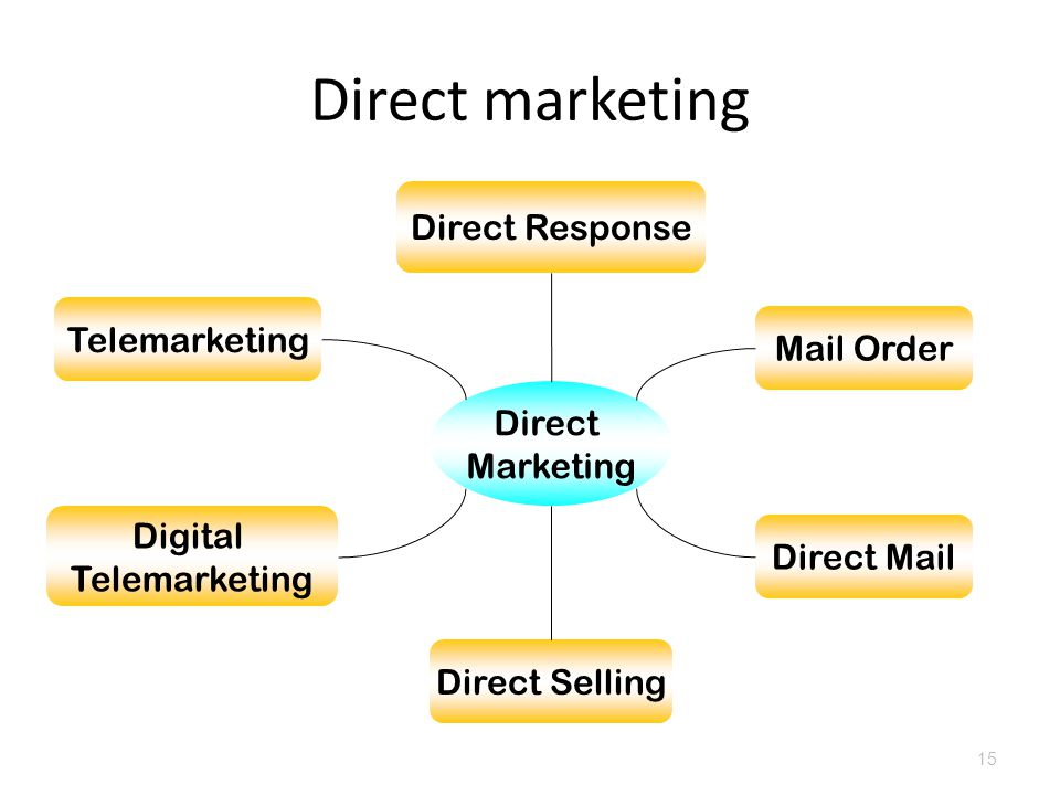 Direct marketing Direct Response Telemarketing Mail Order Direct