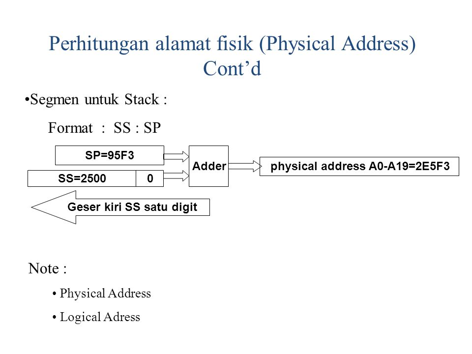 physical address A0-A19=2E5F3 Geser kiri SS satu digit