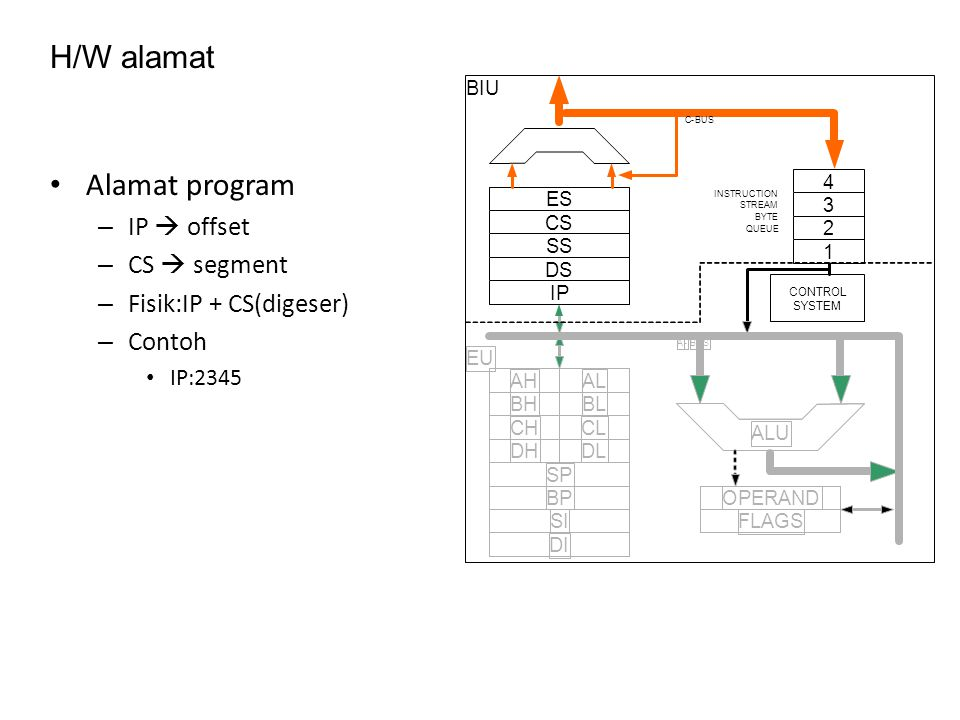 H/W alamat Alamat program IP  offset CS  segment