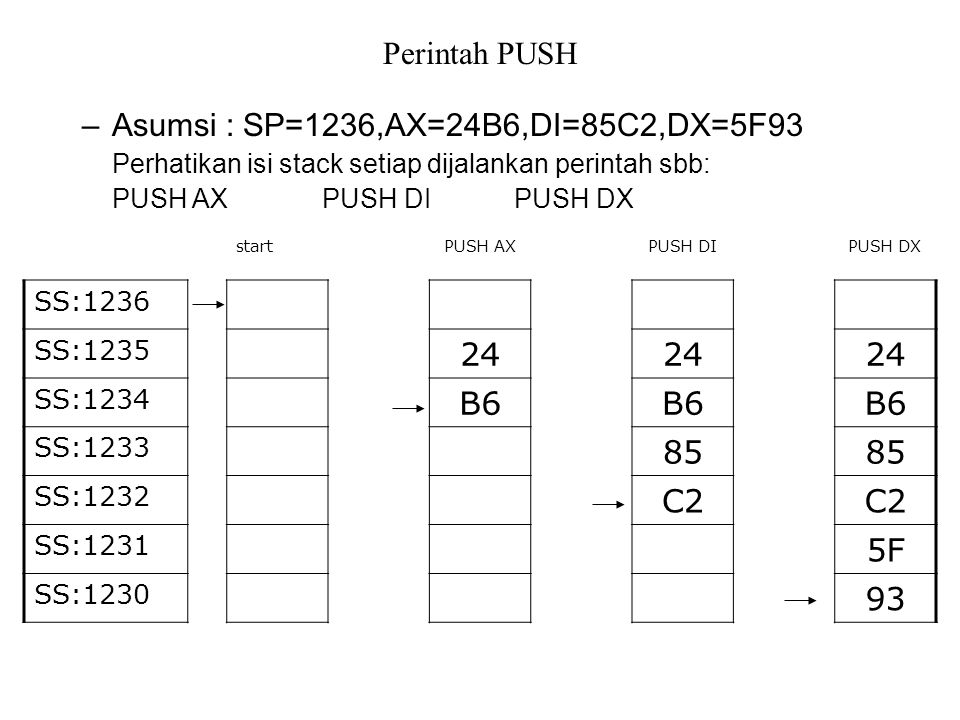 Asumsi : SP=1236,AX=24B6,DI=85C2,DX=5F93