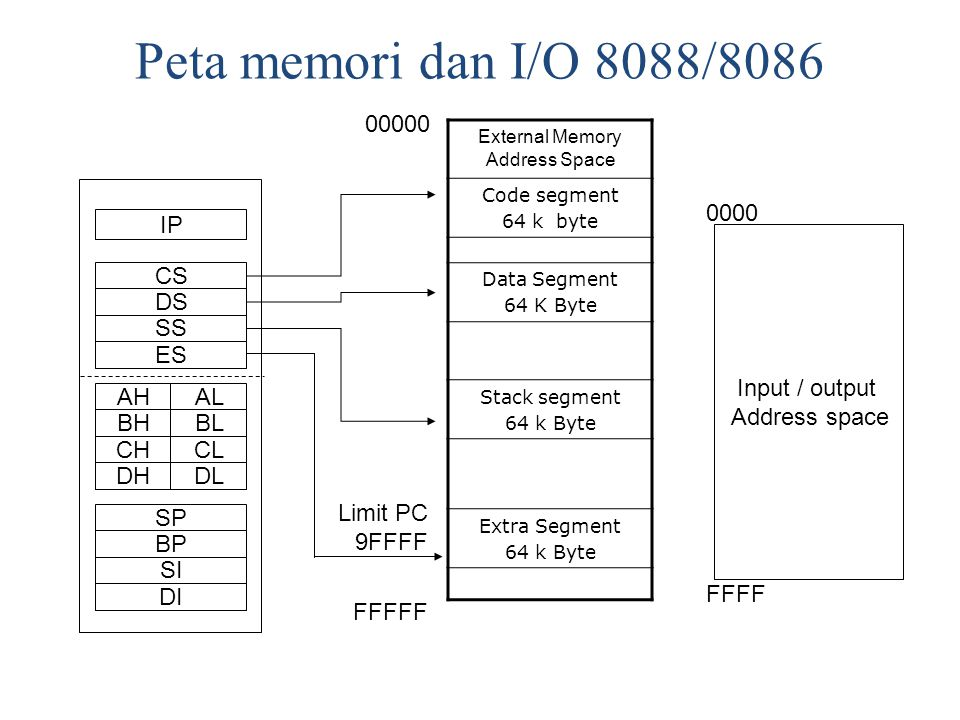 External Memory Address Space