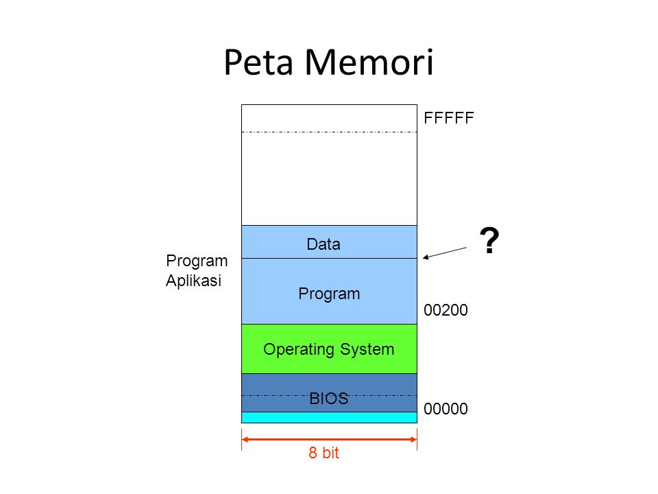 Peta Memori FFFFF Data Program Aplikasi Program 00200