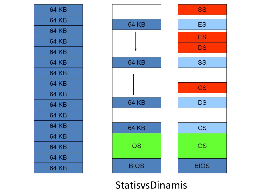 StatisvsDinamis 64 KB SS 64 KB 64 KB ES 64 KB ES 64 KB DS 64 KB 64 KB