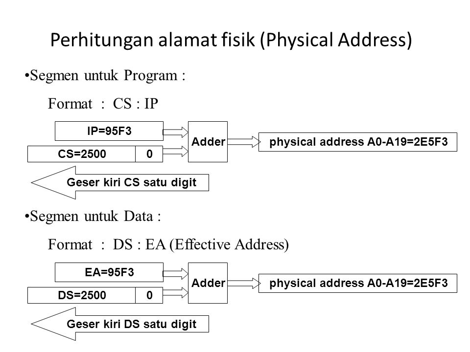 Perhitungan alamat fisik (Physical Address)