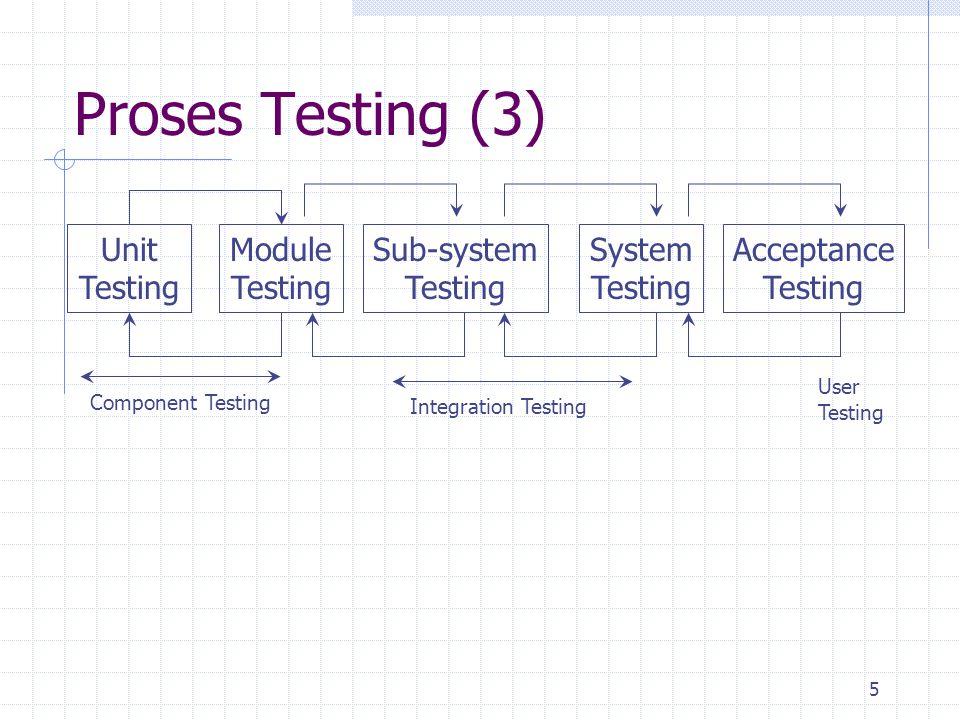 Proses Testing (3) Unit Testing Module Testing Sub-system Testing