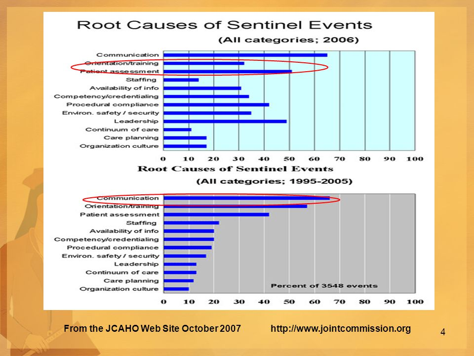 From the JCAHO Web Site October 2007 http://www.jointcommission.org