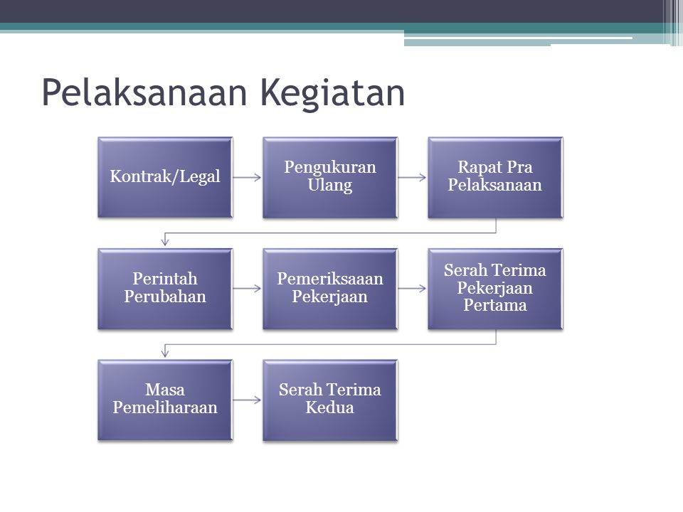 Pelaksanaan Kegiatan Kontrak/Legal Pengukuran Ulang