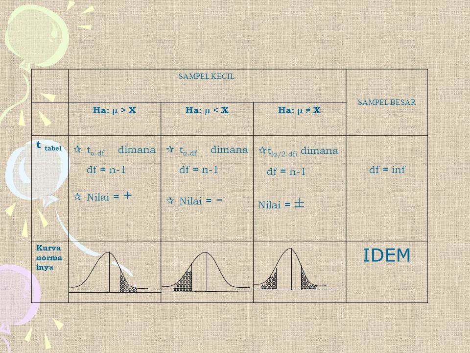 IDEM t tabel t.df dimana df = n-1 Nilai = + t.df dimana df = n-1