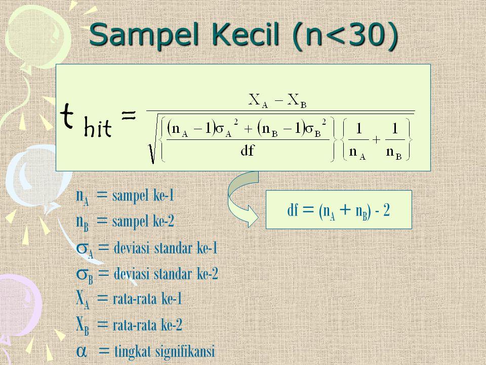 t hit = Sampel Kecil (n<30) nA = sampel ke-1 nB = sampel ke-2