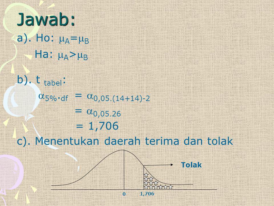 Jawab: a). Ho: A=B Ha: A>B b). t tabel: