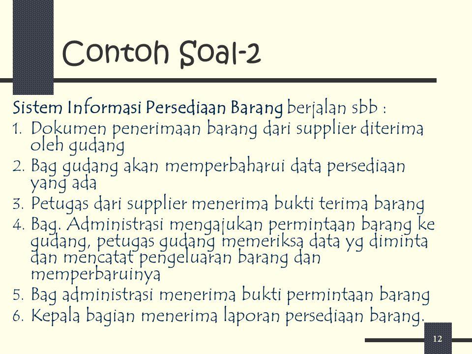 Contoh Soal-2 Sistem Informasi Persediaan Barang berjalan sbb :