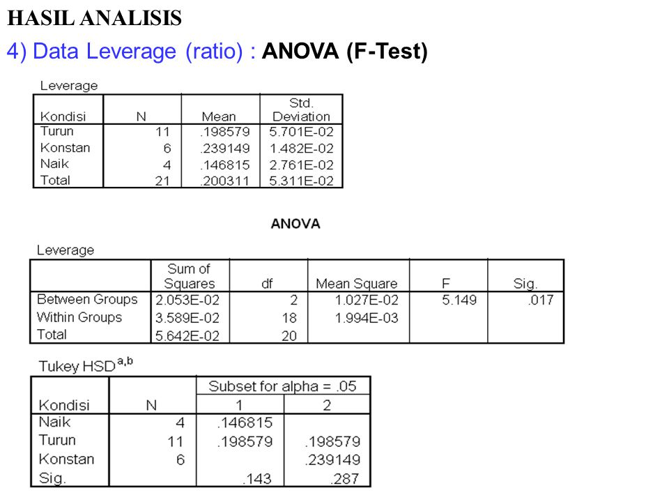 HASIL ANALISIS 4) Data Leverage (ratio) : ANOVA (F-Test)