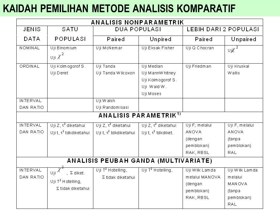 KAIDAH PEMILIHAN METODE ANALISIS KOMPARATIF