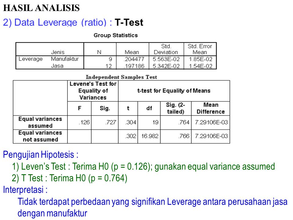 HASIL ANALISIS 2) Data Leverage (ratio) : T-Test. Pengujian Hipotesis : 1) Leven's Test : Terima H0 (p = 0.126); gunakan equal variance assumed.