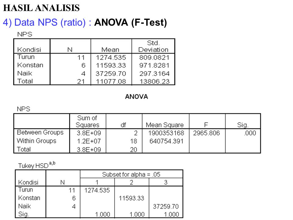 HASIL ANALISIS 4) Data NPS (ratio) : ANOVA (F-Test)
