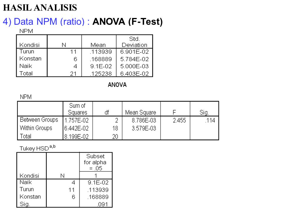 HASIL ANALISIS 4) Data NPM (ratio) : ANOVA (F-Test)
