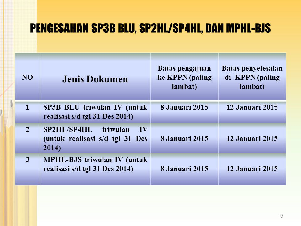 PENGESAHAN SP3B BLU, SP2HL/SP4HL, DAN MPHL-BJS