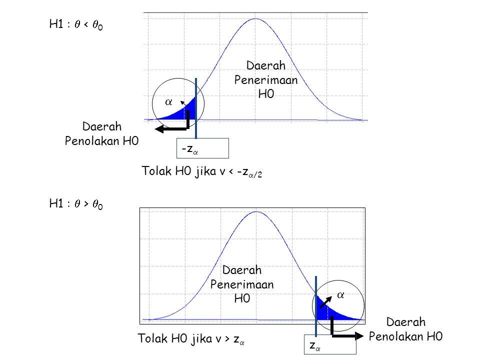 H1 :  < 0 Daerah Penerimaan H0. Daerah Penolakan H0. Tolak H0 jika v < -z/2.  -z H1 :  > 0.